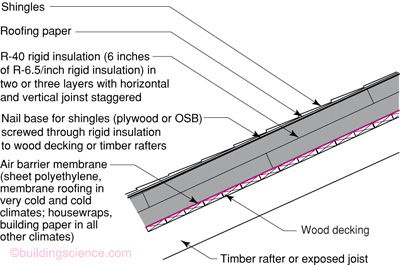 Moisture Control For New Residential Buildings Bsc Rigid Insulation Membrane Roof Roof Cladding