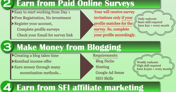 Daily Income Online Without Investment Online Surveys Paid