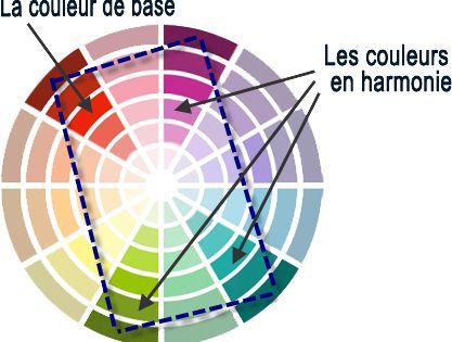 harmonie de couleurs 4 tons pantones pinterest couleurs chromatique et peinture. Black Bedroom Furniture Sets. Home Design Ideas