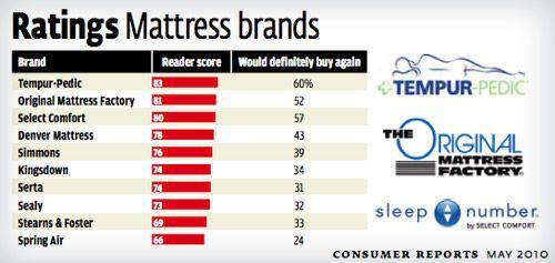 Memory Foam Mattress Consumer Reports Young House Love Mattress Mattress Shop