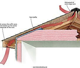 A Crash Course In Roof Venting Fine Homebuilding Article Attic Ventilation Roof Vents Roof