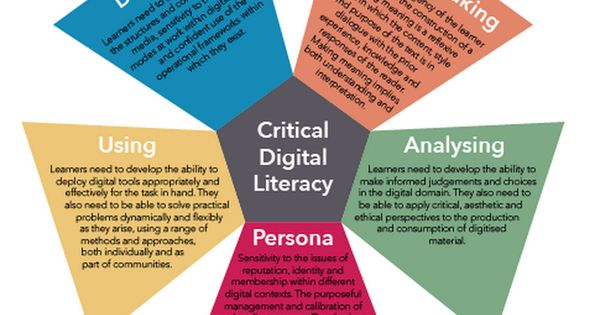 technological literacy critical narrative essay Reading literacy essay  or writing a critical essay, literacy has and will forever impact  essay about literacy narrative when ask about what is literacy,.