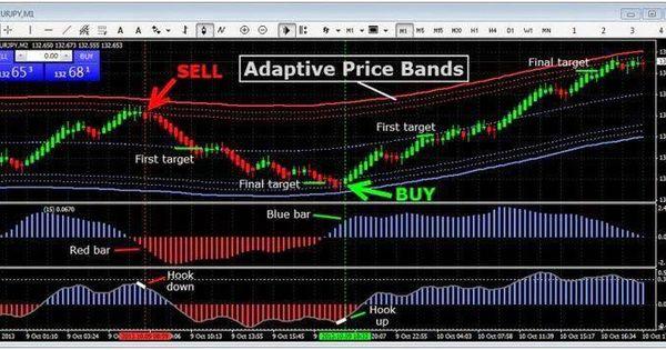 Renko Adaptive Bands Trading Renkocharts Forex Forex Trading