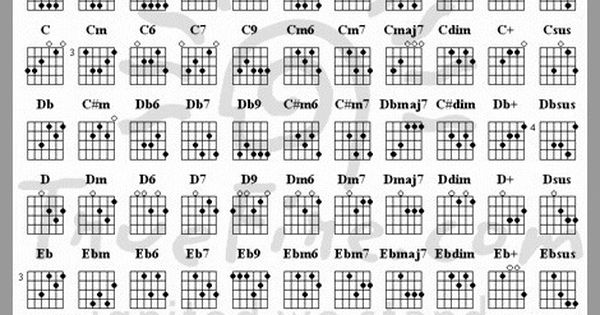 The ultimate guitar chord chart | Make your own music ...