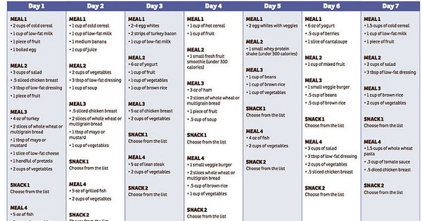 Dr. Ian's 30-Day Meal Plan by fittorrent, via Flickr ...