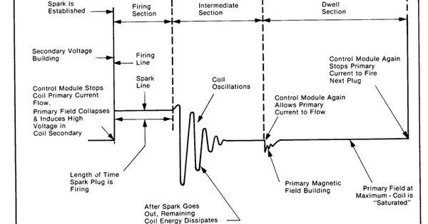 secondary ignition pickup sensor probe schematic diagram sensor wire schematic