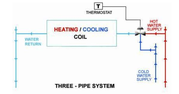 the three pipe system, hot water and chilled water are fed