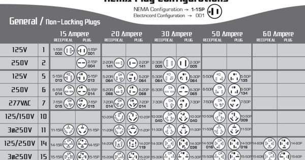 nema configuration table