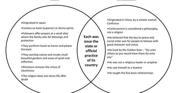 Christianity Vs Islam Venn Diagram Square D Pressure Switch Wiring Buddhism Block Shinto And Elita Mydearest Co Judaism
