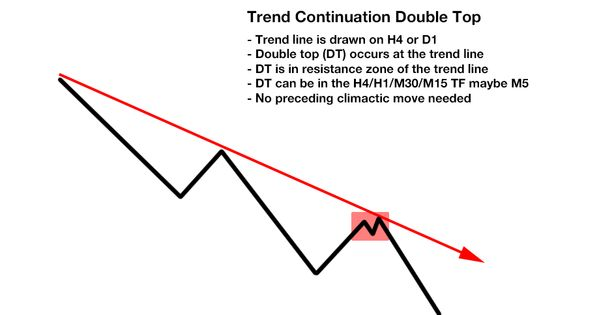Free Ultimate Double Top Bottom Indicator Line Trading
