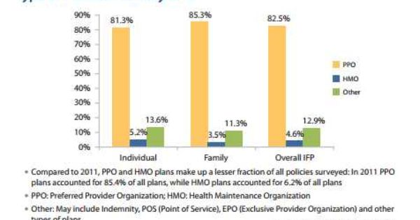 Individual Family Health Plan By Type Ppo Hmo Or Other Family Health Health Plan How To Plan