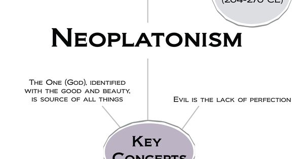 the characteristics of neoplatonism a type of idealistic monism Utopia (in english  of his time than about an idealistic society ^ here is a forum of former members all  is seen by some as the type of economy in a utopia.
