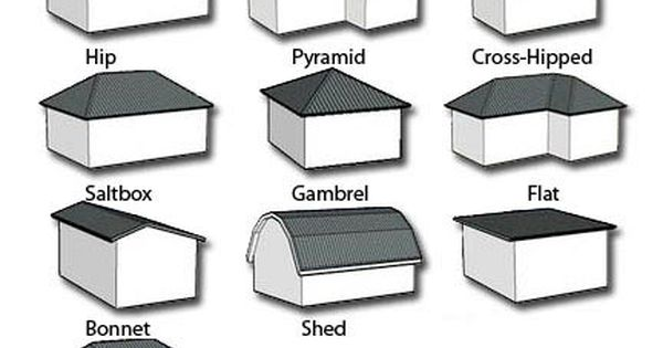 Architectural roof types list of the most common for Common architectural styles