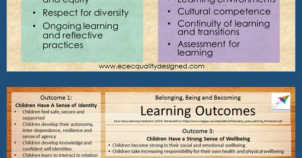 learning outcome 1 understand the principles Qcf level 2 – learning outcomes/assessment criterion unit 1 - stroke awareness learning outcome 1 understand the importance of working in a family.