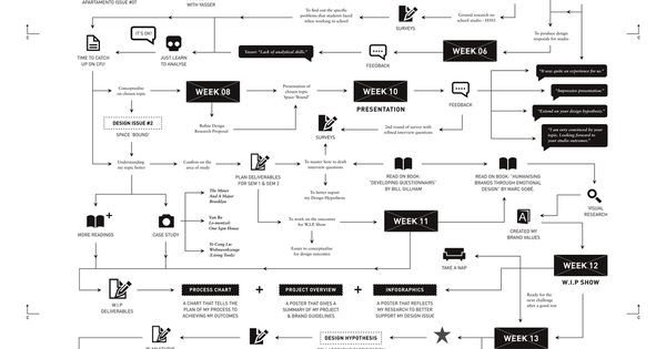 wonderful  u2022 creative process chart the process chart contains the documentation process and