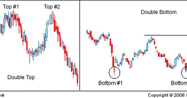 Introduction To Technical Analysis Price Patterns Technical