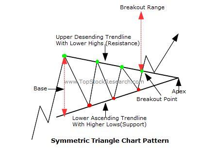 Symmetric Triangle Chart Pattern Sample Tutorials