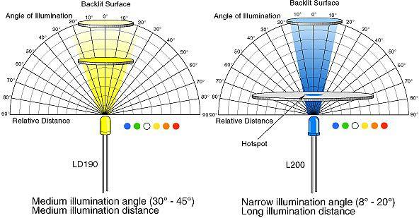 Technical Led Color Chart Led Color Color Chart Led