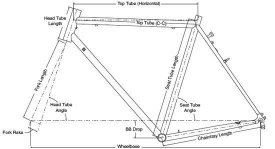 Understanding Bicycle Frame Geometry Fahrrad Geometrie Bilder