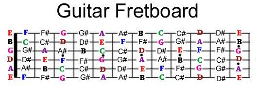 Guitar Fretboard Notes Guitar Notes Chart Guitar Notes Guitar Fretboard