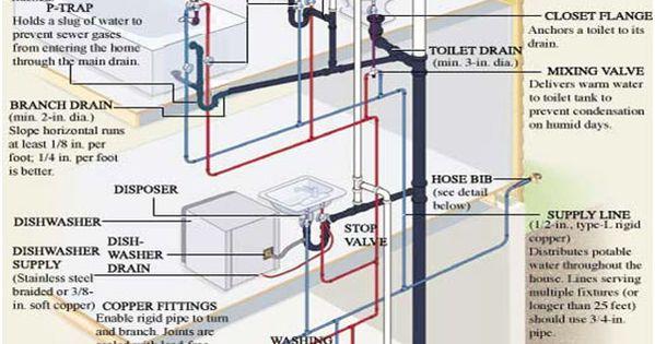 plumbing-diagram  Plomeria  Pinterest  욕실 아이디어, 화물 컨테이너 및 집