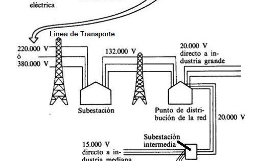 distribucion y transporte de la energia el u00e9ctrica