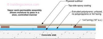 Wood Floor On Concrete Slab Mycoffeepot Org