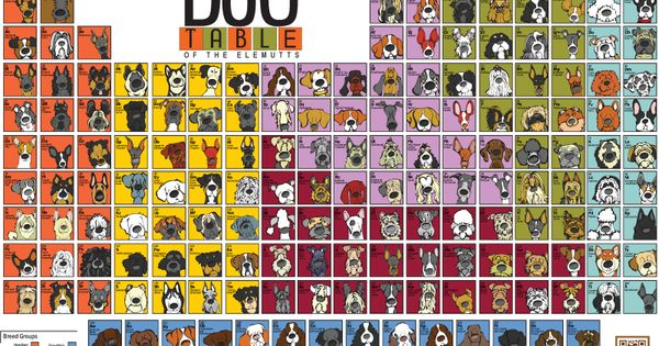 i love dogs so much. The Dog Table of the Elemutts by