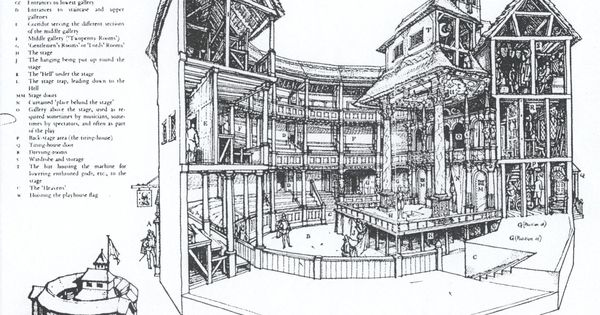 an analysis of the shakespeares organization and the plays in the globe theater Explore shakespeare's globe theater with this  shakespeare's globe theatre summary  shakespeare's name appears in the cast lists of plays written by .