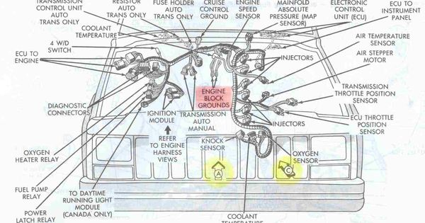 wiring diagram for jeep grand cherokee wiring jeep cherokee 4 0 engine diagram jeep wiring diagrams on wiring diagram for 1996 jeep