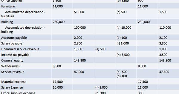 Adjusted Trial Balance Worksheet Template