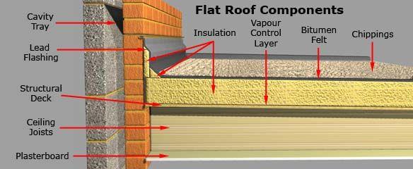Guidance Flat Roof Components Flat Roof Construction Flat Roof Roof Construction