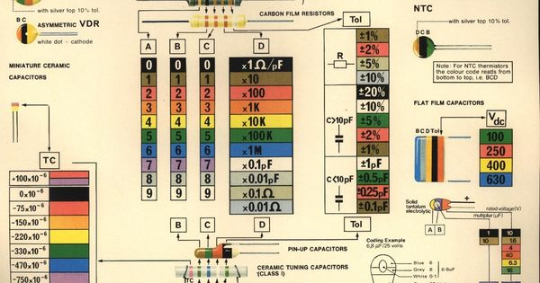 Color Codes Electronica Pinterest