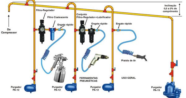 shop air compressor piping diagram - bing images | garage ... plumbing diagrams for sprinklers #5