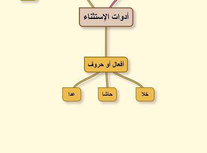 وليد مالك Waleed Malik الاستثناء شرح اسلوب الاستثناء بطريقة سحرية الدرس Letters Blog Posts Blog
