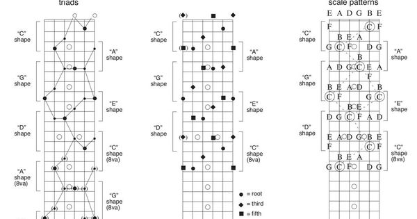 10 things you u0026 39 ve gotta know about the fretboard