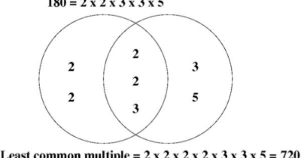 prime factorization venn diagram
