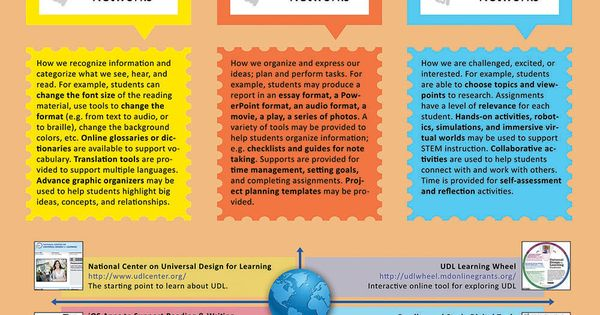 Universal Design Learning visually explained for teachers