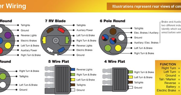 General Motors Trailer Wiring Color Code. trailer wiring color code diagram  north american trailers. troubleshooting trailer lights boatus magazine. my  first bronco introductions 66 96 ford broncos. wiring guides. electric motor  wiring2002-acura-tl-radio.info