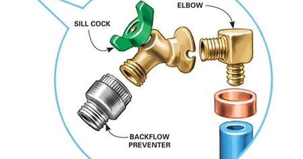 How To Install An Outdoor Faucet Faucet Repair Outdoor Remodel Pex Tubing