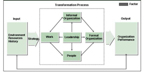 Nadler Tushman Congruence Model Organizational Design Change Management Business Advice