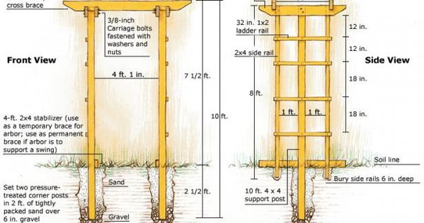 Build A Sturdy Arbor Fine Gardening Grape Arbors Concept