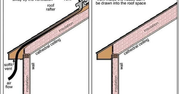 Ways To Insulate Cathedral Ceiling Roof Pinterest
