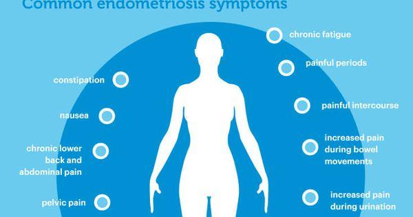 Diet Changes that Halt Endometriosis Symptoms | Around the ...
