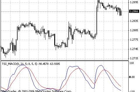 Tsi Macd Metatrader 4 Forex Indicator Chart Drawing Conclusions