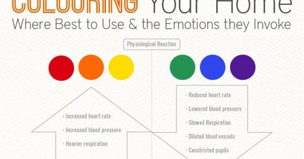 Infographic How Interior Color Choice Can Evoke Moods In