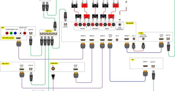 home theater wiring diagram click it to see the big 2000 pixel wide electrical home pro