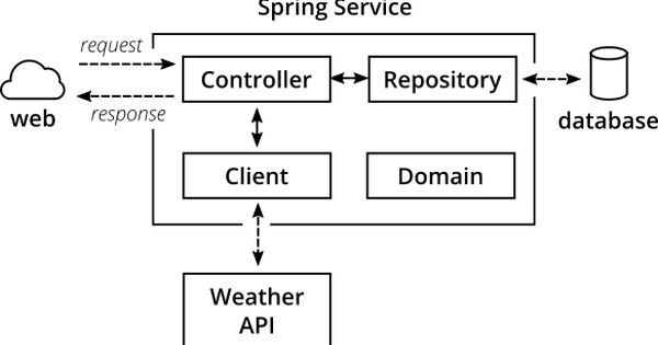 Sample Application Architecture Software Architecture Diagram Diagram Architecture Software Development