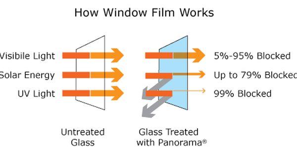 Solar Window Film Window Film Solar Windows Sunburst Shutters