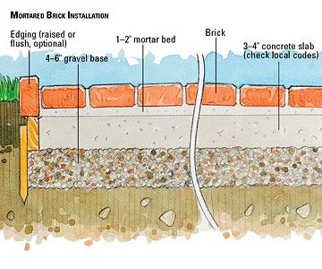 How To Lay A Mortared Brick Patio Brick Patios Brick Diy Brick